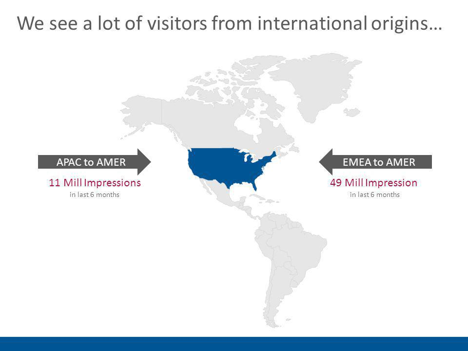 We see a lot of visitors from international origins… 11 Mill Impressions in last 6 months APAC to AMER 49 Mill Impression in last 6 months EMEA to AMER