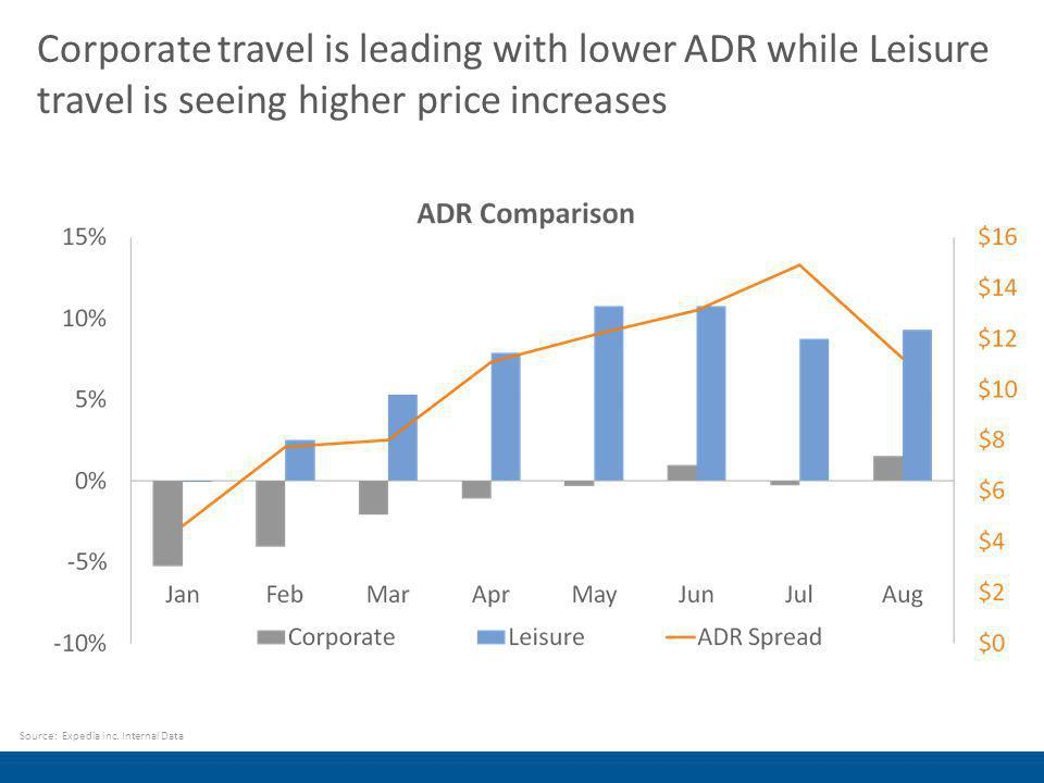 Corporate travel is leading with lower ADR while Leisure travel is seeing higher price increases Source: Expedia inc.