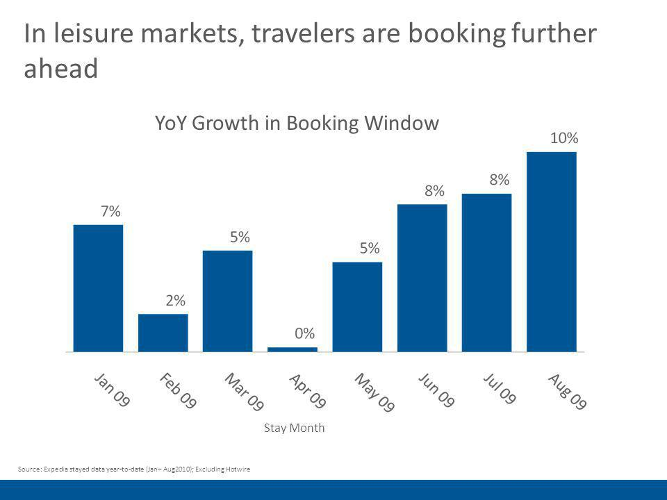 In leisure markets, travelers are booking further ahead Source: Expedia stayed data year-to-date (Jan– Aug2010); Excluding Hotwire YoY Growth in Booking Window Stay Month