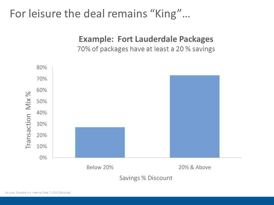 For leisure the deal remains King… Source: Expedia inc.