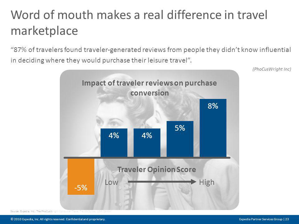 87% of travelers found traveler-generated reviews from people they didnt know influential in deciding where they would purchase their leisure travel.