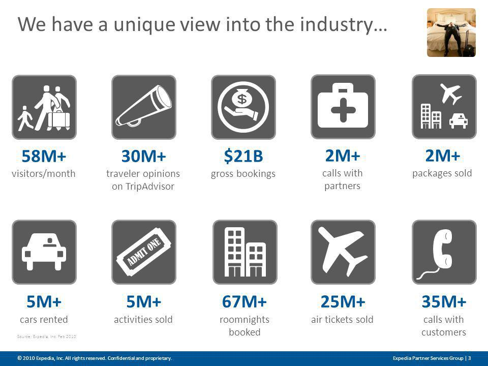 We have a unique view into the industry… © 2010 Expedia, Inc.