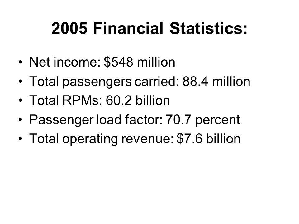 2005 Financial Statistics: Net income: $548 million Total passengers carried: 88.4 million Total RPMs: 60.2 billion Passenger load factor: 70.7 percen