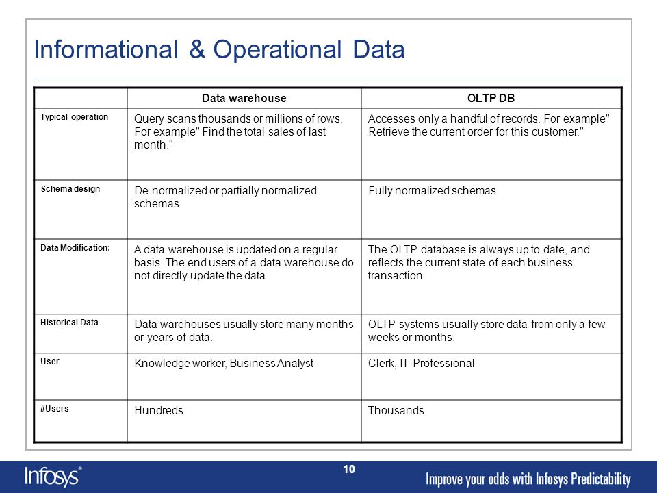 10 Informational & Operational Data Data warehouseOLTP DB Typical operation Query scans thousands or millions of rows.
