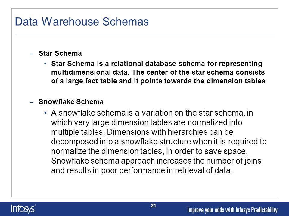 21 Data Warehouse Schemas –Star Schema Star Schema is a relational database schema for representing multidimensional data.