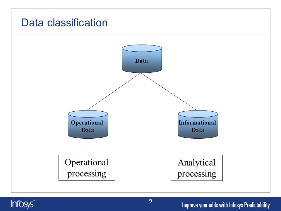 9 Operational Data Data classification Operational processing Analytical processing Informational Data