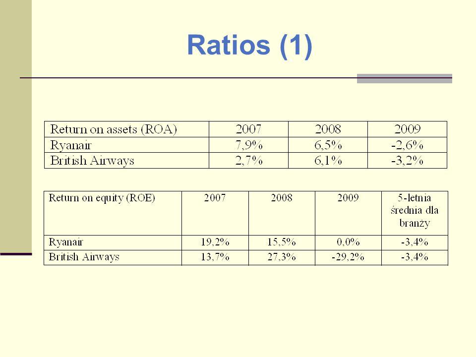 Ratios (1)