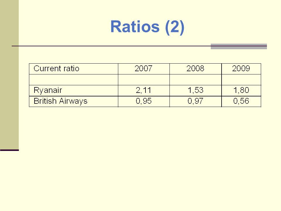 Ratios (2)