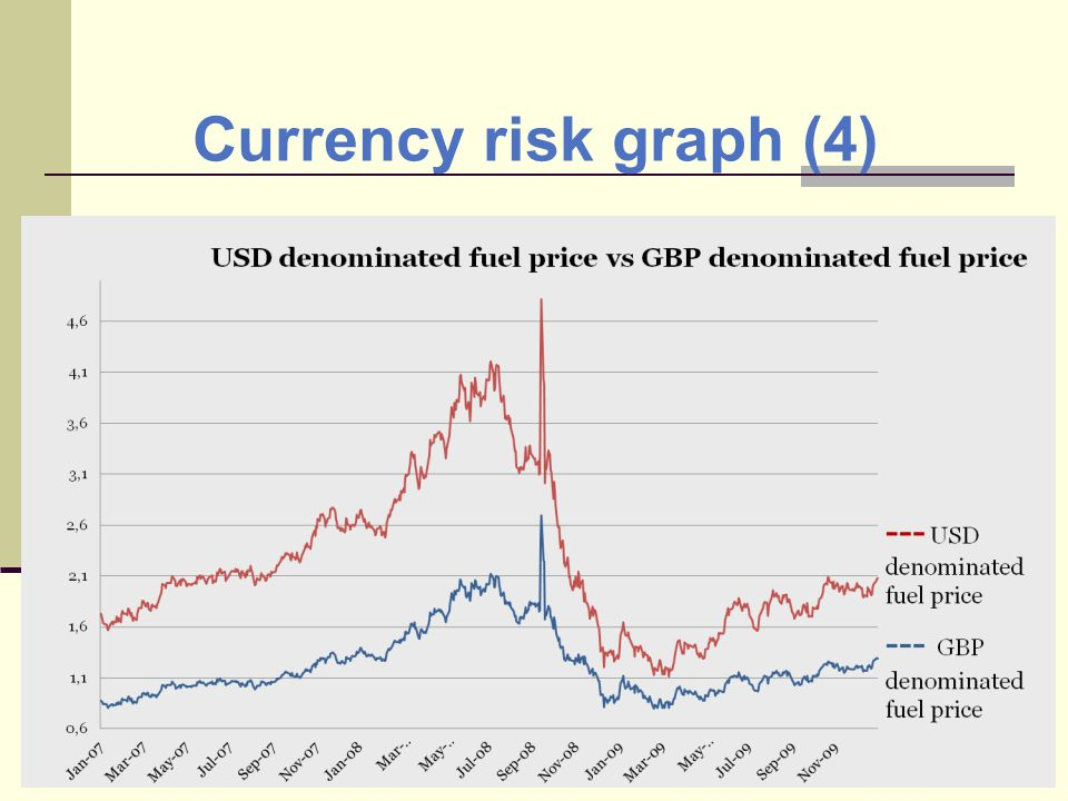 Currency risk graph (4)