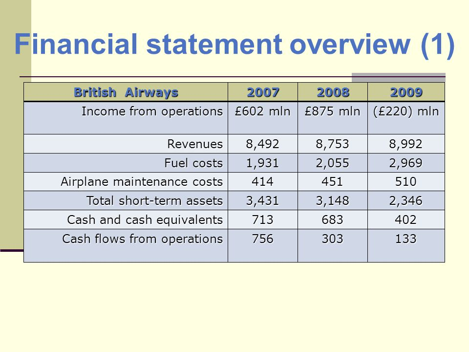 Financial statement overview (1) British Airways 200720082009 Income from operations £602 mln £875 mln (£220) mln Revenues8,4928,7538,992 Fuel costs 1,9312,0552,969 Airplane maintenance costs 414451510 Total short-term assets 3,4313,1482,346 Cash and cash equivalents 713683402 Cash flows from operations 756303133