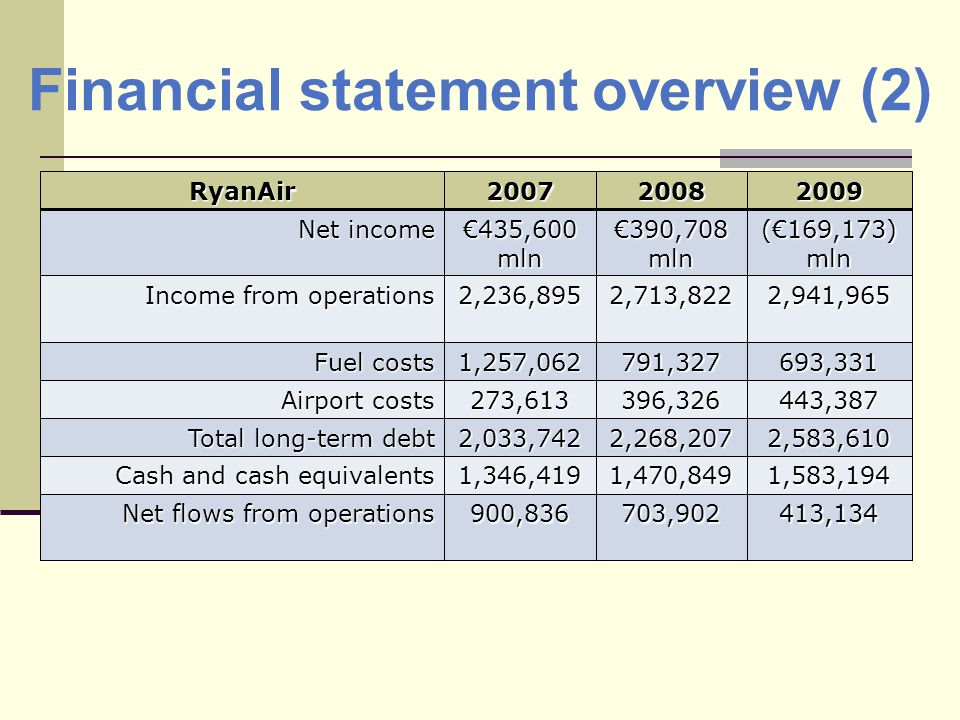 RyanAir200720082009 Net income 435,600 mln 390,708 mln (169,173) mln Income from operations 2,236,8952,713,8222,941,965 Fuel costs 1,257,062791,327693,331 Airport costs 273,613396,326443,387 Total long-term debt 2,033,7422,268,2072,583,610 Cash and cash equivalents 1,346,4191,470,8491,583,194 Net flows from operations 900,836703,902413,134 Financial statement overview (2)
