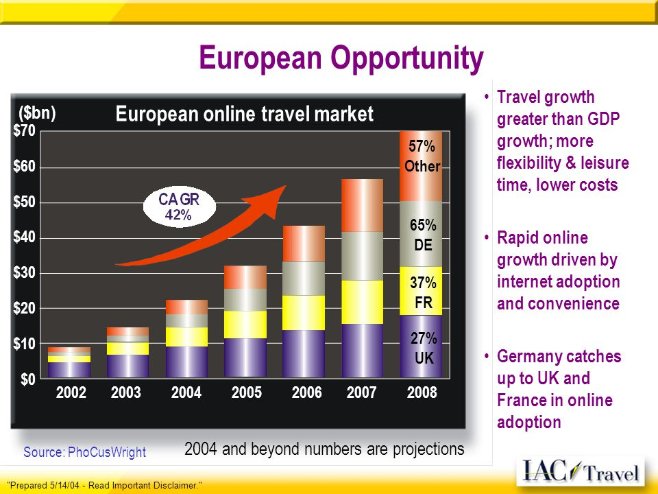 European Opportunity Travel growth greater than GDP growth; more flexibility & leisure time, lower costs Rapid online growth driven by internet adopti