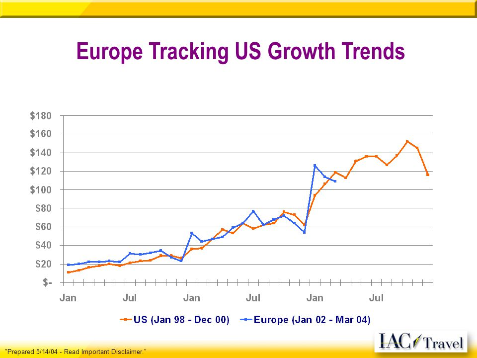 Europe Tracking US Growth Trends Prepared 5/14/04 - Read Important Disclaimer.