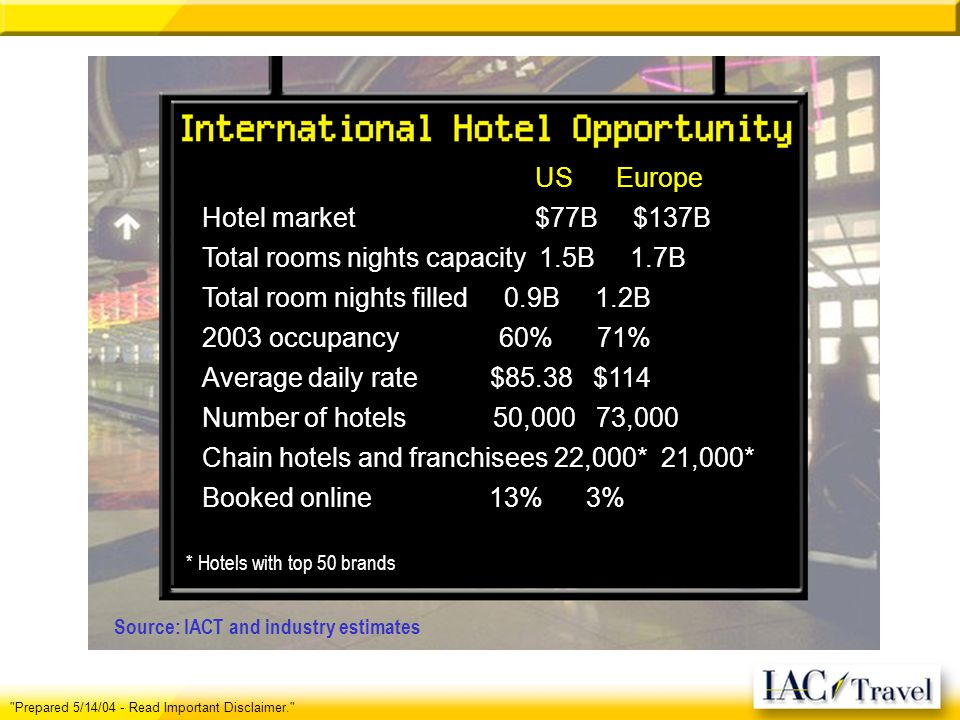 US Europe Hotel market $77B $137B Total rooms nights capacity 1.5B 1.7B Total room nights filled 0.9B 1.2B 2003 occupancy 60% 71% Average daily rate $85.38 $114 Number of hotels 50,000 73,000 Chain hotels and franchisees 22,000*.21,000* Booked online 13% 3% * Hotels with top 50 brands Prepared 5/14/04 - Read Important Disclaimer. Source: IACT and industry estimates