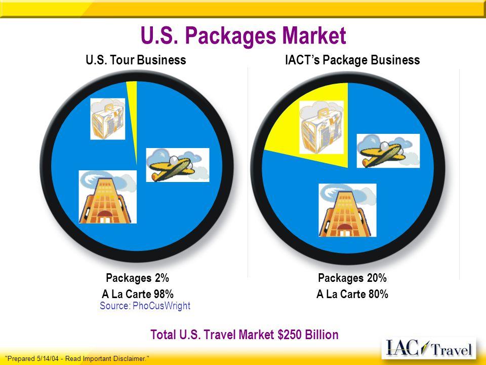 U.S. Packages Market Total U.S.