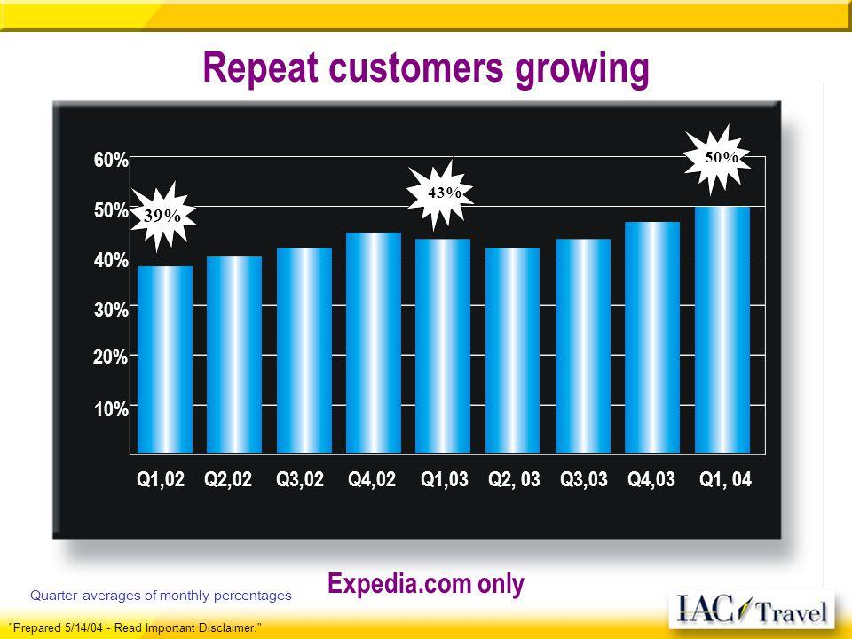 Repeat customers growing Prepared 5/14/04 - Read Important Disclaimer. Expedia.com only Q1,02 Q2,02 Q3,02 Q4,02 Q1,03 Q2, 03 Q3,03 Q4,03 Q1, 04 10% 20% 30% 40% 50% 60% 39% 43% 50% Quarter averages of monthly percentages