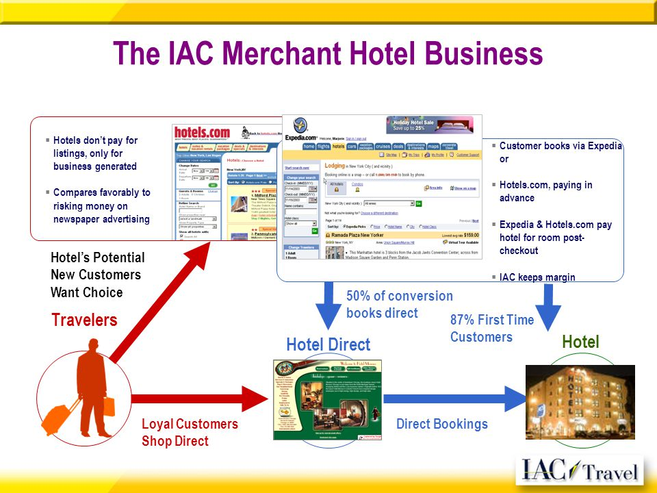The IAC Merchant Hotel Business Travelers 50% of conversion books direct Hotels Potential New Customers Want Choice Hotels dont pay for listings, only for business generated Compares favorably to risking money on newspaper advertising Customer books via Expedia or Hotels.com, paying in advance Expedia & Hotels.com pay hotel for room post- checkout IAC keeps margin Loyal Customers Shop Direct Direct Bookings Hotel Direct Hotel 87% First Time Customers