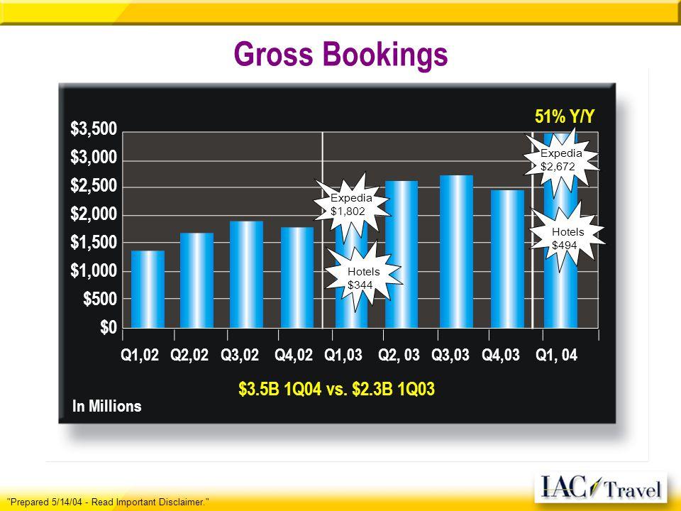 Gross Bookings Prepared 5/14/04 - Read Important Disclaimer. $3,500 $3,000 $2,500 $2,000 $1,500 $1,000 $500 $0 Q1,02 Q2,02 Q3,02 Q4,02 Q1,03 Q2, 03 Q3,03 Q4,03 Q1, 04 $3.5B 1Q04 vs.