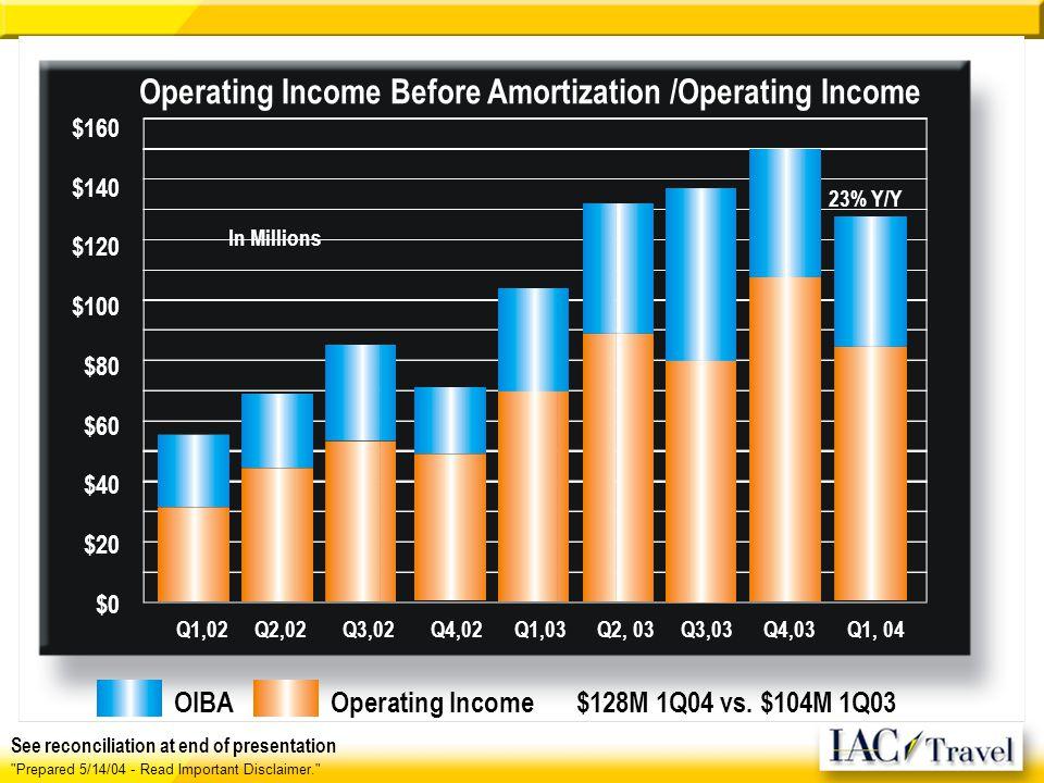 Prepared 5/14/04 - Read Important Disclaimer. 23% Y/Y Operating Income Before Amortization /Operating Income $160 $140 $120 $100 $80 $60 $40 $20 $0 Q1,02 Q2,02 Q3,02 Q4,02 Q1,03 Q2, 03 Q3,03 Q4,03 Q1, 04 $128M 1Q04 vs.
