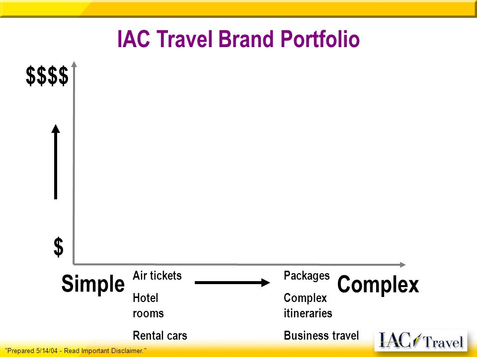 IAC Travel Brand Portfolio Air tickets Hotel rooms Rental cars Packages Complex itineraries Business travel $$$$ $ Simple Complex