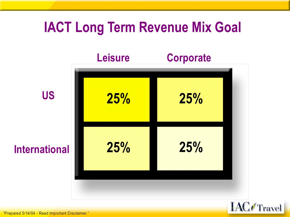 IACT Long Term Revenue Mix Goal LeisureCorporate 25% International US Prepared 5/14/04 - Read Important Disclaimer.
