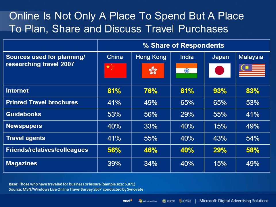 % Share of Respondents Sources used for planning/ researching travel 2007 China Hong Kong India JapanMalaysia Internet 81%76%81%93%83% Printed Travel brochures 41%49%65% 53% Guidebooks 53%56%29%55%41% Newspapers 40%33%40%15%49% Travel agents 41%55%40%43%54% Friends/relatives/colleagues 56%46%40%29%58% Magazines 39%34%40%15%49% Online Is Not Only A Place To Spend But A Place To Plan, Share and Discuss Travel Purchases Base: Those who have traveled for business or leisure (Sample size: 5,871) Source: MSN/Windows Live Online Travel Survey 2007 conducted by Synovate