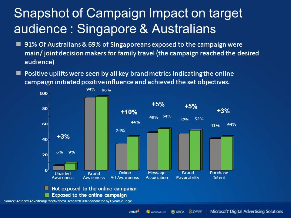 Snapshot of Campaign Impact on target audience : Singapore & Australian s 91% Of Australians & 69% of Singaporeans exposed to the campaign were main/ joint decision makers for family travel (the campaign reached the desired audience) Positive uplifts were seen by all key brand metrics indicating the online campaign initiated positive influence and achieved the set objectives.