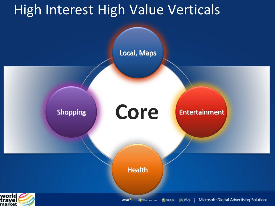 High Interest High Value Verticals Core Shopping Entertainment Health Local, Maps ShoppingEntertainment Health