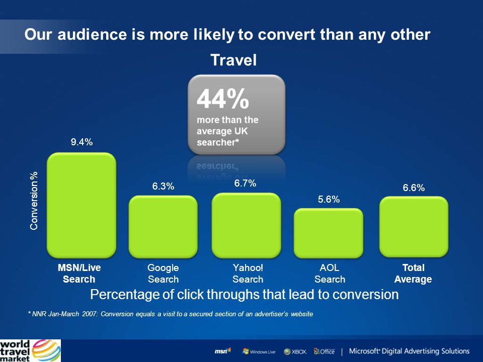 Our audience is more likely to convert than any other * NNR Jan-March 2007: Conversion equals a visit to a secured section of an advertisers website MSN/Live Search Conversion % Google Search Yahoo.