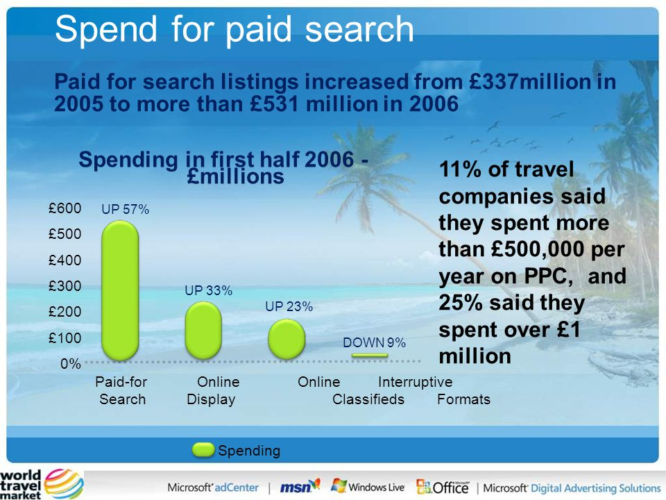 Spend for paid search 11% of travel companies said they spent more than £500,000 per year on PPC, and 25% said they spent over £1 million £600 £500 £400 £300 £200 £100 0% Spending in first half 2006 - £millions Paid-for Online Online Interruptive Search Display Classifieds Formats Spending UP 57% UP 33% UP 23% DOWN 9% Paid for search listings increased from £337million in 2005 to more than £531 million in 2006