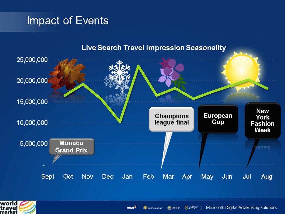 Sept Oct Nov Dec Jan Feb Mar Apr May Jun Jul Aug Impact of Events