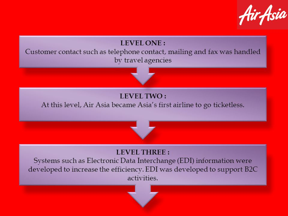 LEVEL TWO : At this level, Air Asia became Asias first airline to go ticketless. LEVEL ONE : Customer contact such as telephone contact, mailing and f