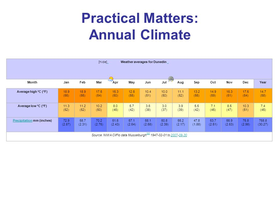 Practical Matters: Annual Climate [hide] Weather averages for Dunedin MonthJanFebMarAprMayJunJulAugSepOctNovDecYear Average high °C (°F)18.9 (66) 17.5 (64) 15.3 (60) 12.6 (55) 10.4 (51) 10.0 (50) 11.1 (52) 13.2 (56) 14.9 (59) 16.3 (61) 17.5 (64) 14.7 (58) Average low °C (°F)11.3 (52) 11.2 (52) 10.2 (50) 8.0 (46) 5.7 (42) 3.6 (38) 3.0 (37) 3.9 (39) 5.5 (42) 7.1 (45) 8.5 (47) 10.3 (51) 7.4 (45) PrecipitationPrecipitation mm (inches)72.9 (2.87) 58.7 (2.31) 70.2 (2.76) 61.6 (2.43) 67.1 (2.64) 68.1 (2.68) 60.8 (2.39) 55.2 (2.17) 47.8 (1.88) 63.7 (2.51) 66.9 (2.63) 75.8 (2.98) 768.8 (30.27) Source: NIWA CliFlo data Musselburgh [33] 1947-02-01 to 2007-09-30 [33]200709-30