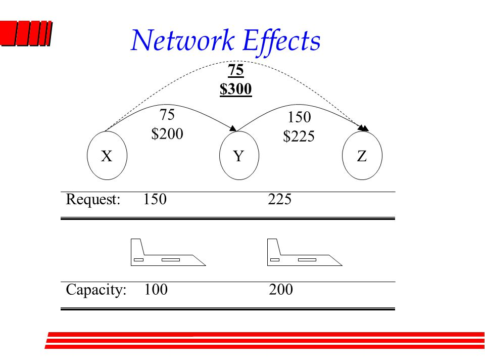 Network Effects XYZ 75 $200 150 $225 75 $300 Request: 150 225 Capacity: 100 200