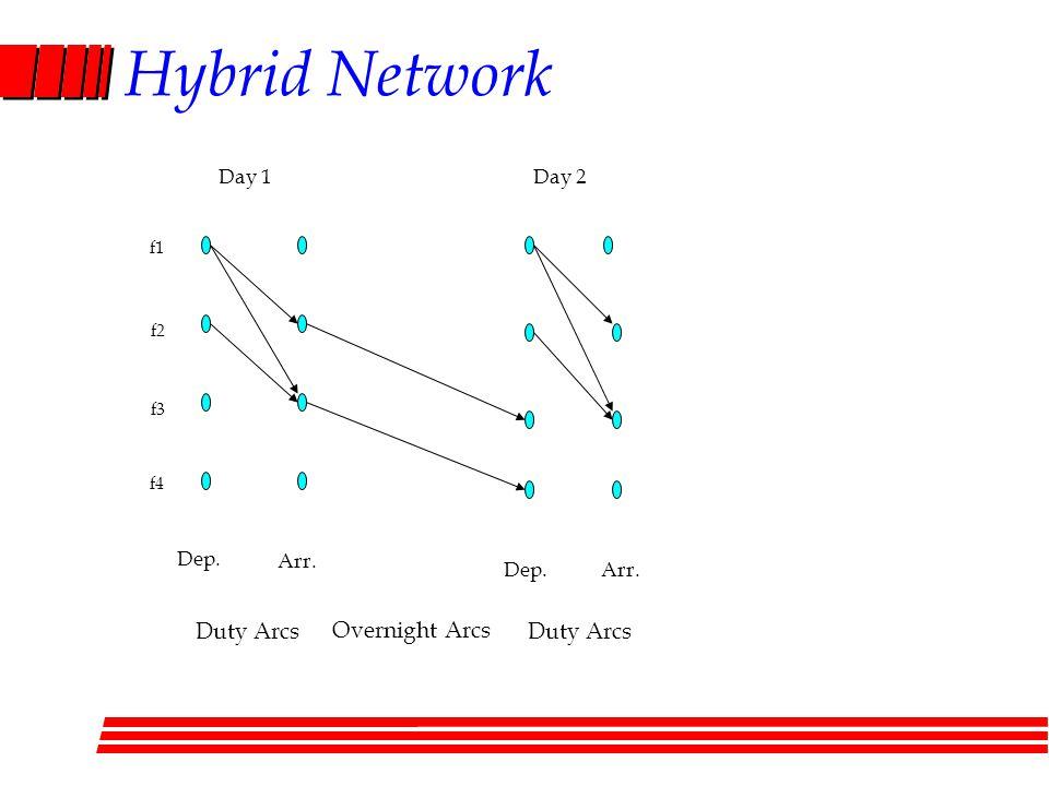 Hybrid Network f1 f2 f3 f4 Dep. Arr. Dep.Arr. Day 1Day 2 Duty Arcs Overnight Arcs