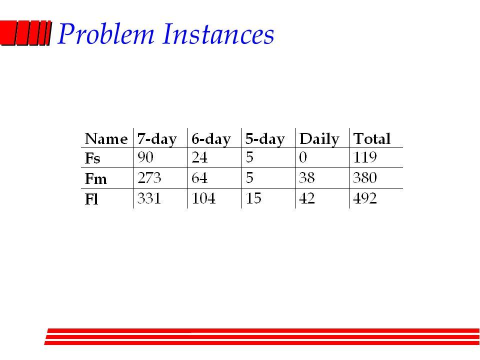Problem Instances