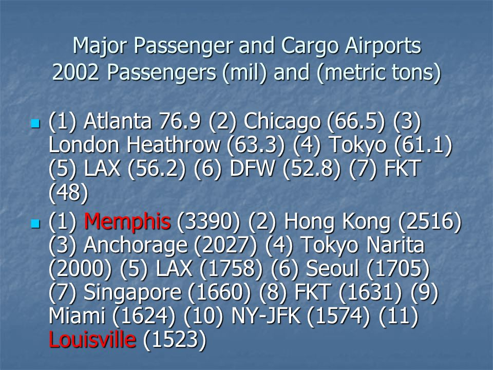 Major Passenger and Cargo Airports 2002 Passengers (mil) and (metric tons) (1) Atlanta 76.9 (2) Chicago (66.5) (3) London Heathrow (63.3) (4) Tokyo (61.1) (5) LAX (56.2) (6) DFW (52.8) (7) FKT (48) (1) Atlanta 76.9 (2) Chicago (66.5) (3) London Heathrow (63.3) (4) Tokyo (61.1) (5) LAX (56.2) (6) DFW (52.8) (7) FKT (48) (1) Memphis (3390) (2) Hong Kong (2516) (3) Anchorage (2027) (4) Tokyo Narita (2000) (5) LAX (1758) (6) Seoul (1705) (7) Singapore (1660) (8) FKT (1631) (9) Miami (1624) (10) NY-JFK (1574) (11) Louisville (1523) (1) Memphis (3390) (2) Hong Kong (2516) (3) Anchorage (2027) (4) Tokyo Narita (2000) (5) LAX (1758) (6) Seoul (1705) (7) Singapore (1660) (8) FKT (1631) (9) Miami (1624) (10) NY-JFK (1574) (11) Louisville (1523)