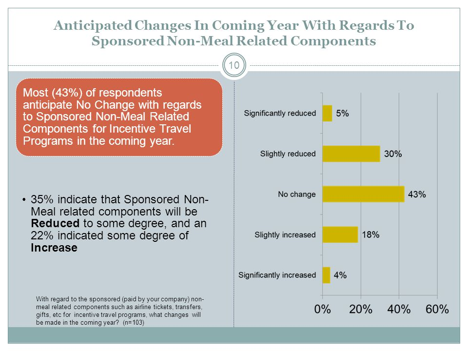Anticipated Changes In Coming Year With Regards To Sponsored Non-Meal Related Components Most (43%) of respondents anticipate No Change with regards t