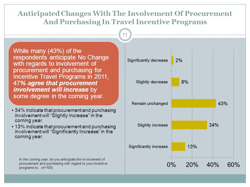 Anticipated Changes With The Involvement Of Procurement And Purchasing In Travel Incentive Programs While many (43%) of the respondents anticipate No Change with regards to involvement of procurement and purchasing for Incentive Travel Programs in 2011, 47% agree that procurement involvement will increase by some degree in the coming year.