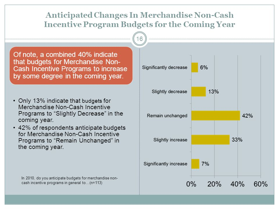 Anticipated Changes In Merchandise Non-Cash Incentive Program Budgets for the Coming Year Of note, a combined 40% indicate that budgets for Merchandise Non- Cash Incentive Programs to increase by some degree in the coming year.