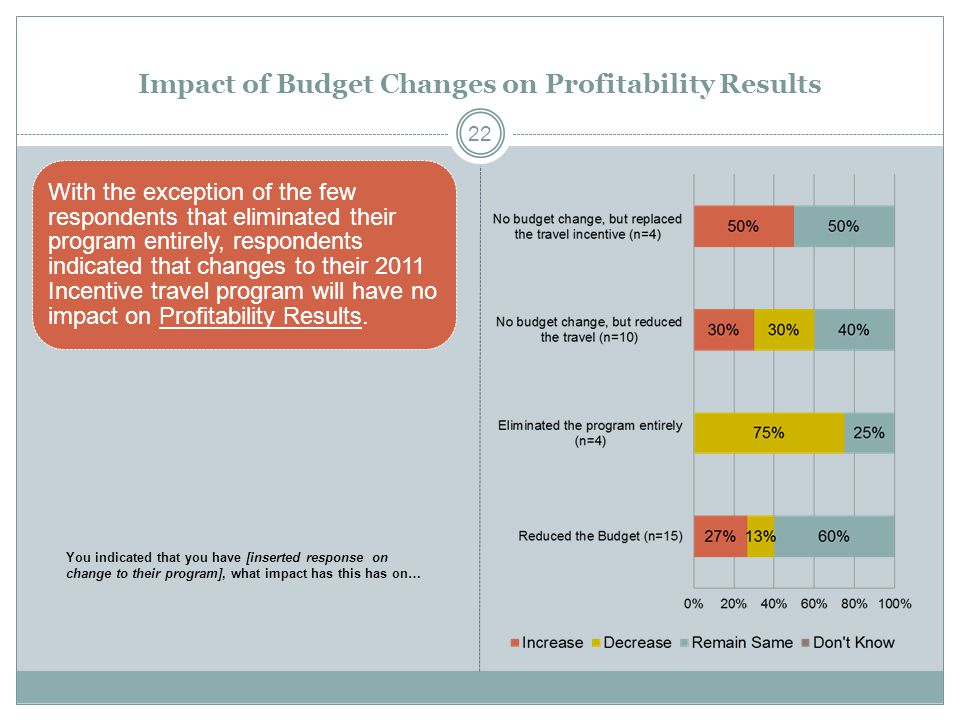 Impact of Budget Changes on Profitability Results With the exception of the few respondents that eliminated their program entirely, respondents indicated that changes to their 2011 Incentive travel program will have no impact on Profitability Results.