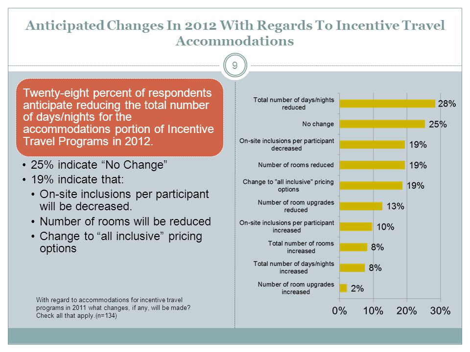 Anticipated Changes In 2012 With Regards To Incentive Travel Accommodations Twenty-eight percent of respondents anticipate reducing the total number of days/nights for the accommodations portion of Incentive Travel Programs in 2012.