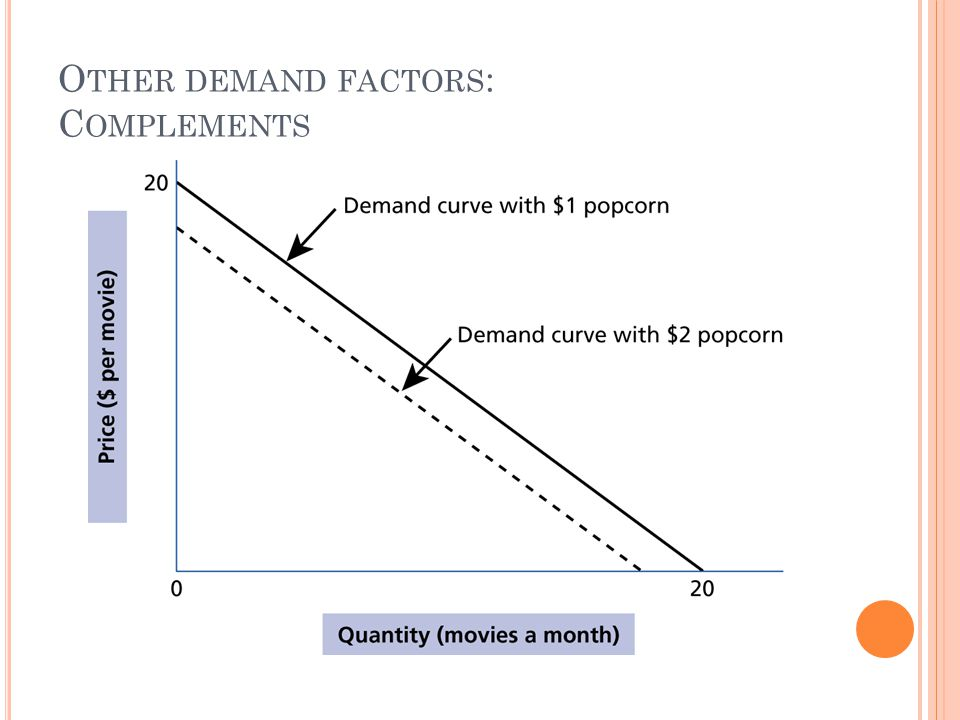 O THER DEMAND FACTORS : C OMPLEMENTS