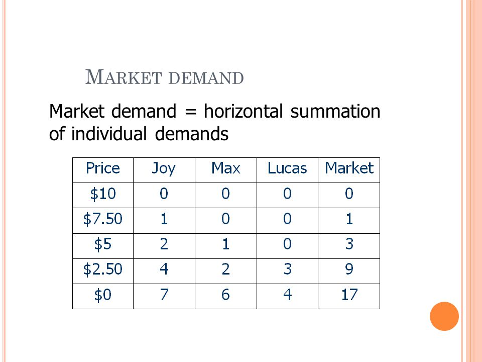 M ARKET DEMAND Market demand = horizontal summation of individual demands