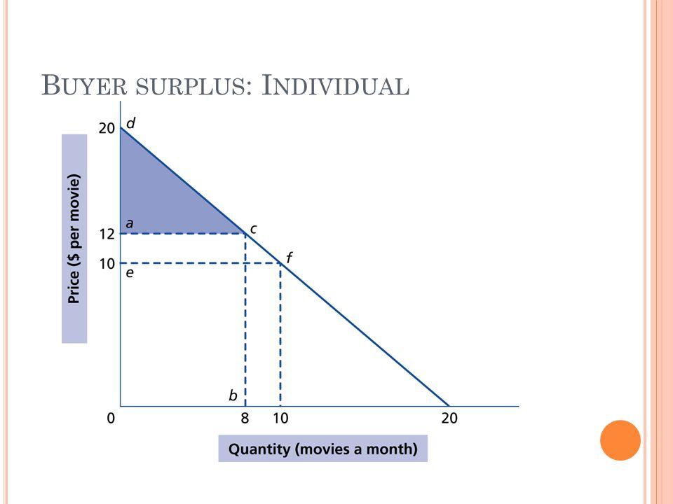 B UYER SURPLUS : I NDIVIDUAL