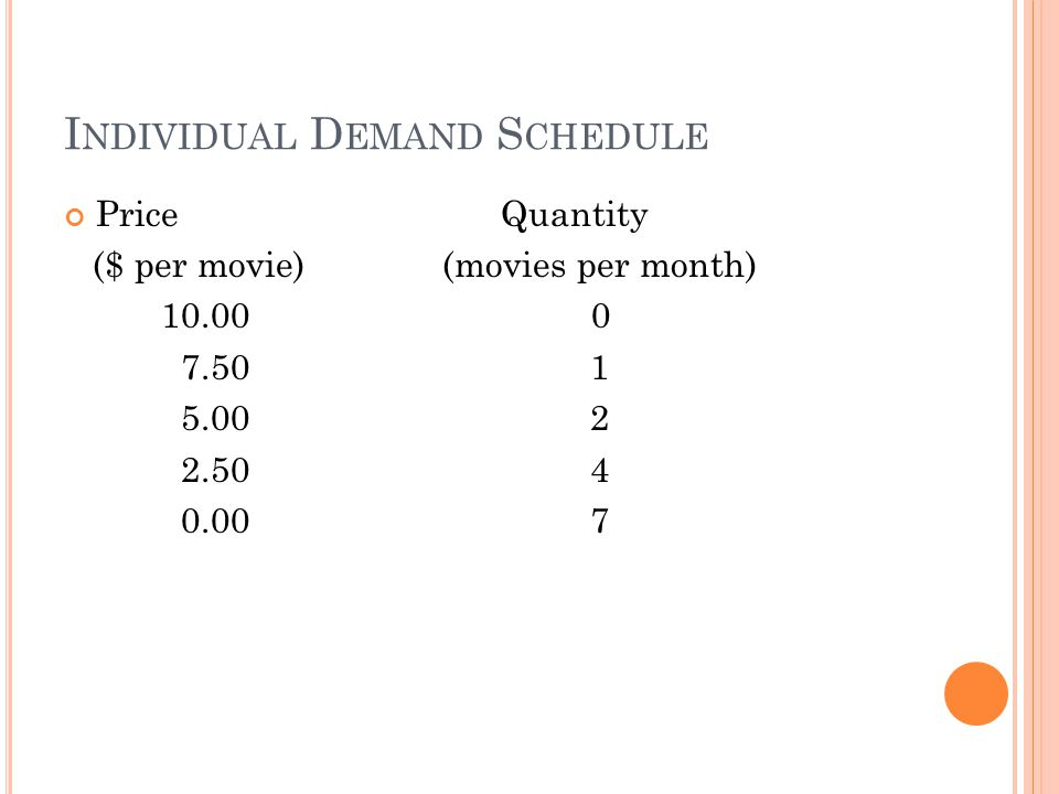 I NDIVIDUAL D EMAND S CHEDULE Price Quantity ($ per movie) (movies per month) 10.00 0 7.50 1 5.00 2 2.50 4 0.00 7