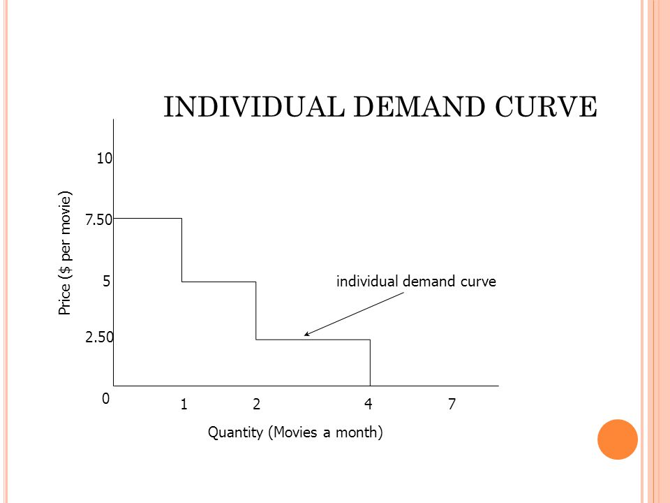 0 2.50 5 7.50 10 1472 individual demand curve Quantity (Movies a month) Price ($ per movie) INDIVIDUAL DEMAND CURVE