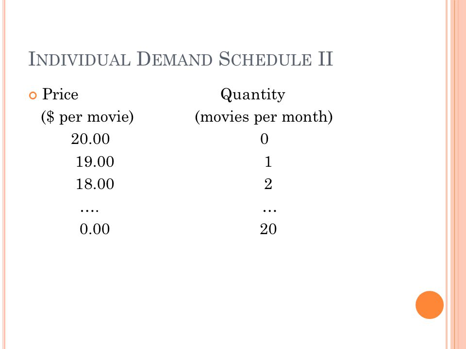I NDIVIDUAL D EMAND S CHEDULE II Price Quantity ($ per movie) (movies per month) 20.00 0 19.00 1 18.00 2 ….