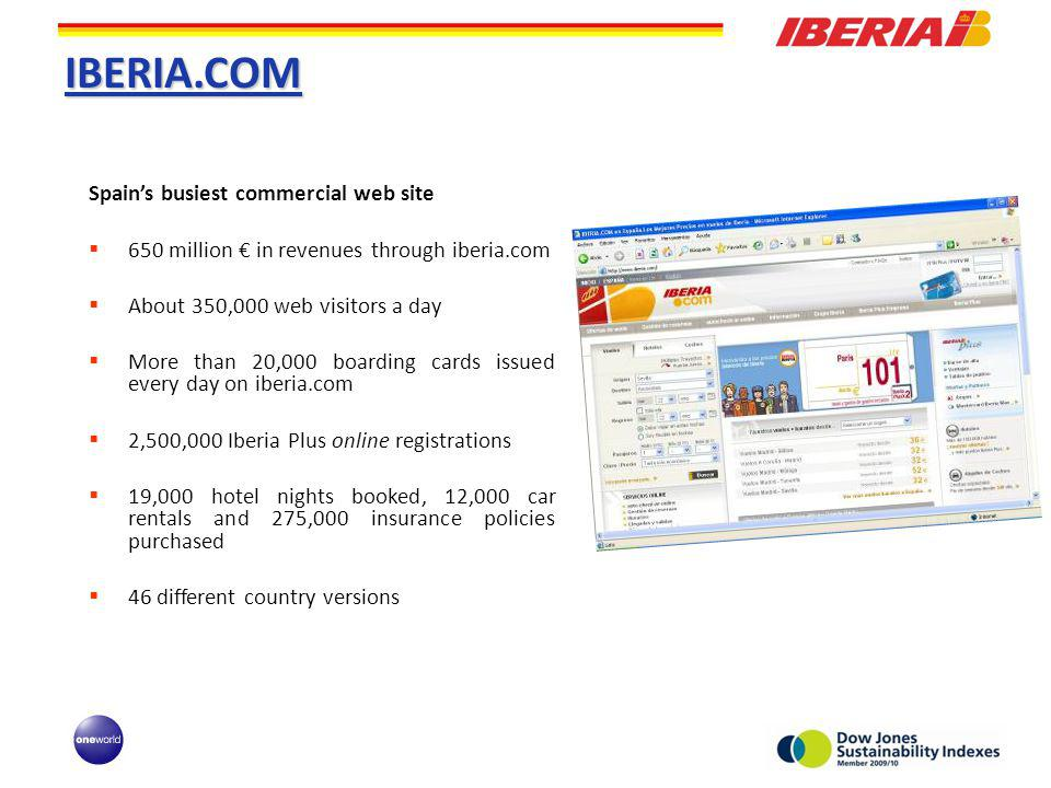 IBERIA.COM Spains busiest commercial web site 650 million in revenues through iberia.com About 350,000 web visitors a day More than 20,000 boarding cards issued every day on iberia.com 2,500,000 Iberia Plus online registrations 19,000 hotel nights booked, 12,000 car rentals and 275,000 insurance policies purchased 46 different country versions