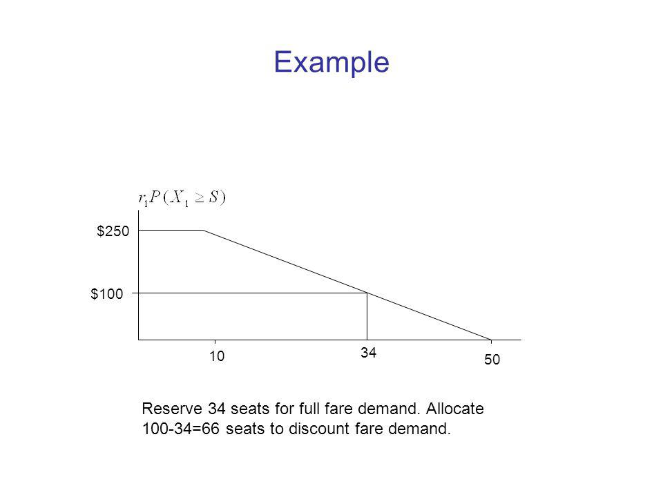 Example $250 10 50 $100 34 Reserve 34 seats for full fare demand.